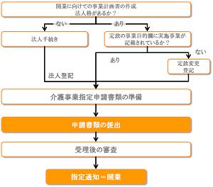 介護事業指定申請の流れ画像